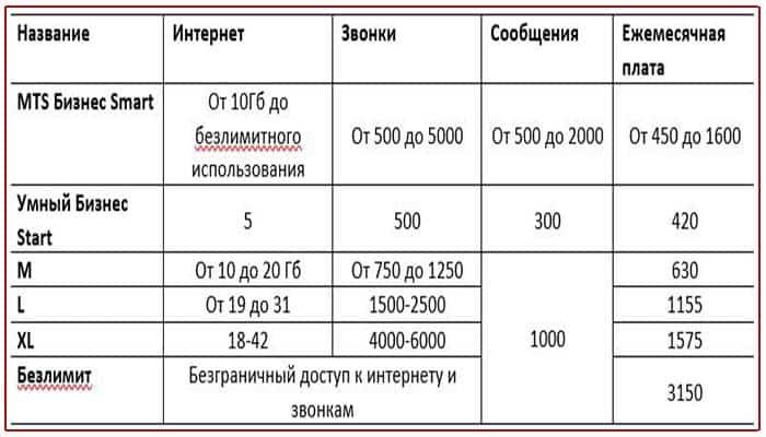 тарифы для смартфонов