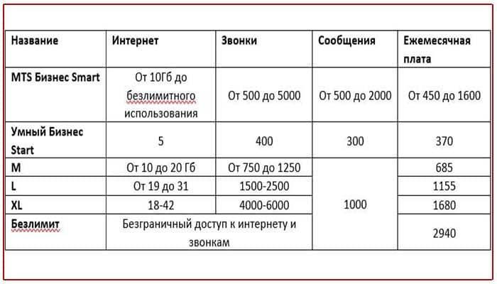 мтс тарифы владикавказ без абонентской платы